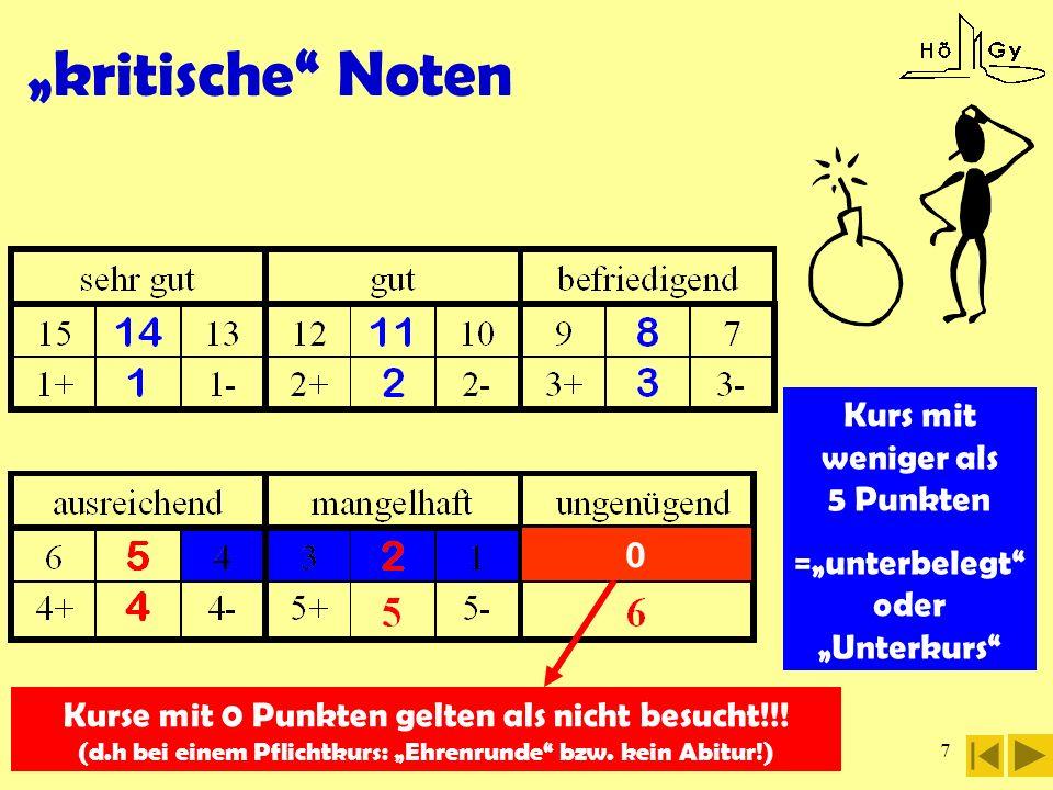 7 kritische Noten Kurs mit weniger als 5 Punkten =unterbelegt oder Unterkurs Kurse mit 0 Punkten gelten als nicht besucht!!! (d.h bei einem Pflichtkur