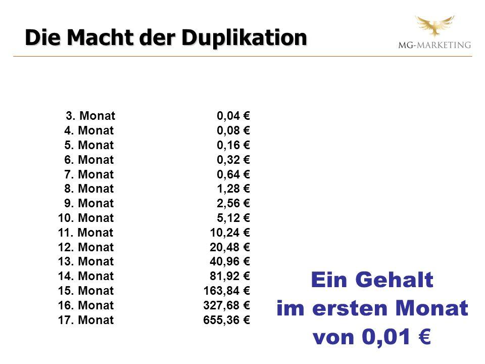 Ein Gehalt im ersten Monat von 0,01 3. Monat 0,04 4. Monat 0,08 5. Monat 0,16 6. Monat 0,32 7. Monat 0,64 8. Monat 1,28 9. Monat 2,56 10. Monat 5,12 1