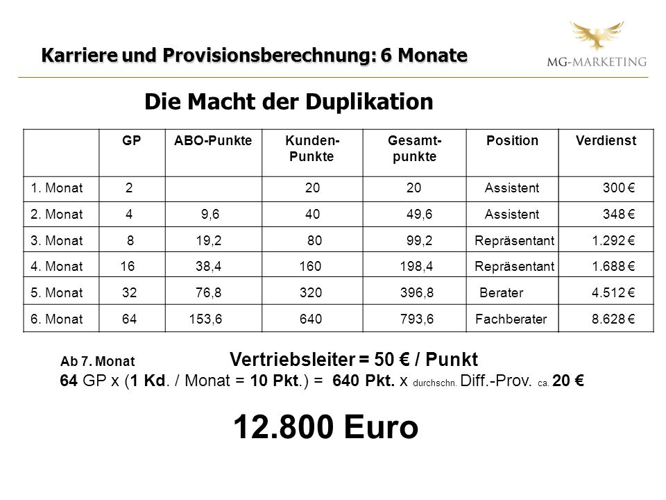 Verdienst Karriere und Provisionsberechnung: 6 Monate Die Macht der Duplikation GPABO-PunkteKunden- Punkte Gesamt- punkte Position 1. Monat 2 20 20 As