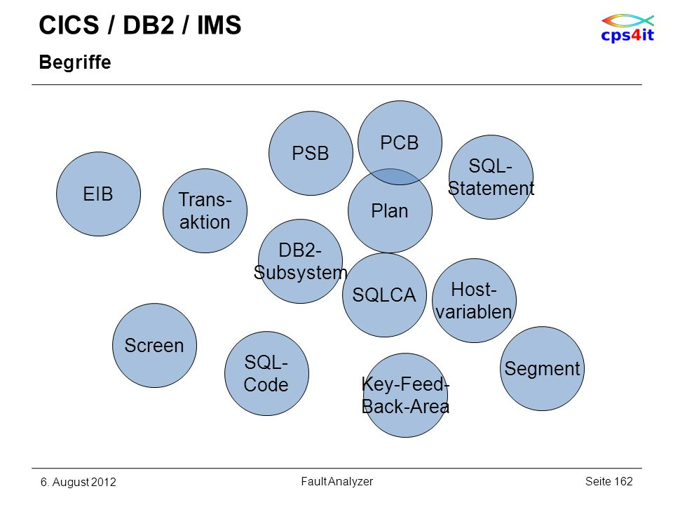 CICS / DB2 / IMS Begriffe 6. August 2012Seite 162Fault Analyzer DB2- Subsystem Plan SQL- Statement EIB Trans- aktion Screen SQL- Code SQLCA Host- vari