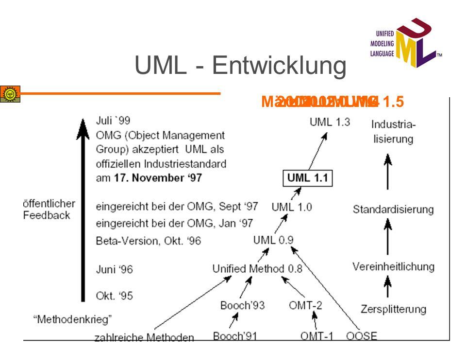 UML - Entwicklung März 2003: UML 1.52001: UML 1.4UML 2.0 WG