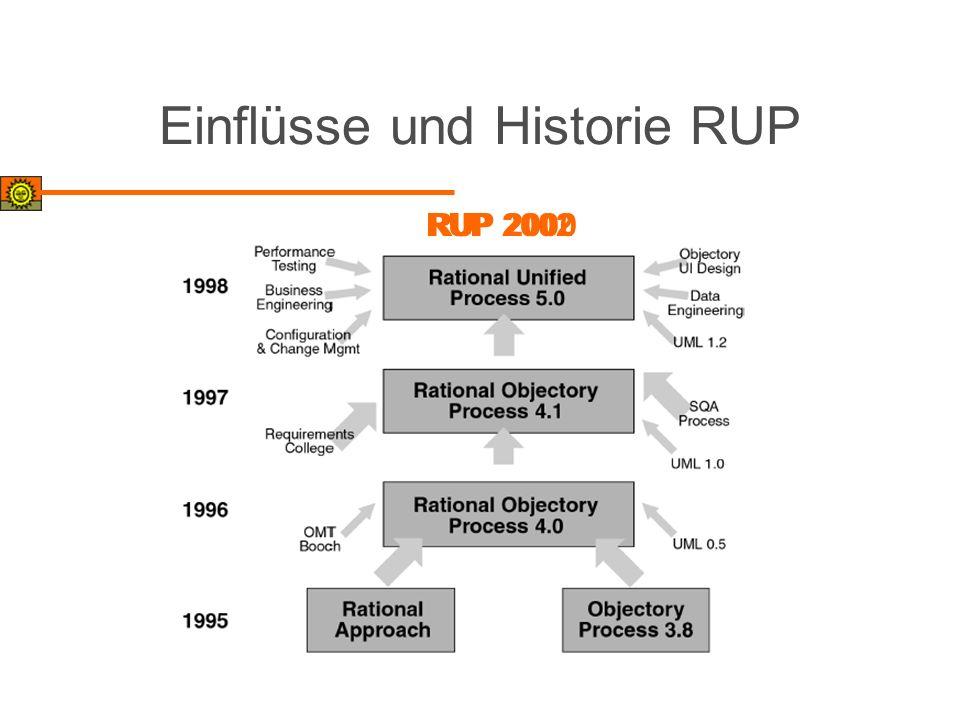 Einflüsse und Historie RUP RUP 2000RUP 2002