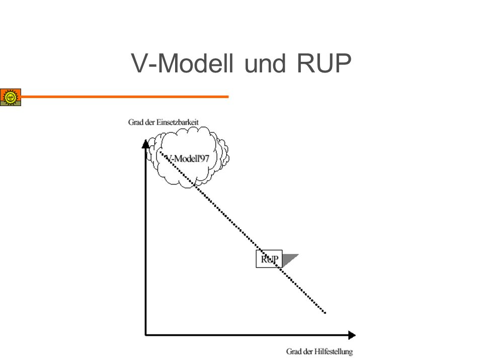 V-Modell und RUP