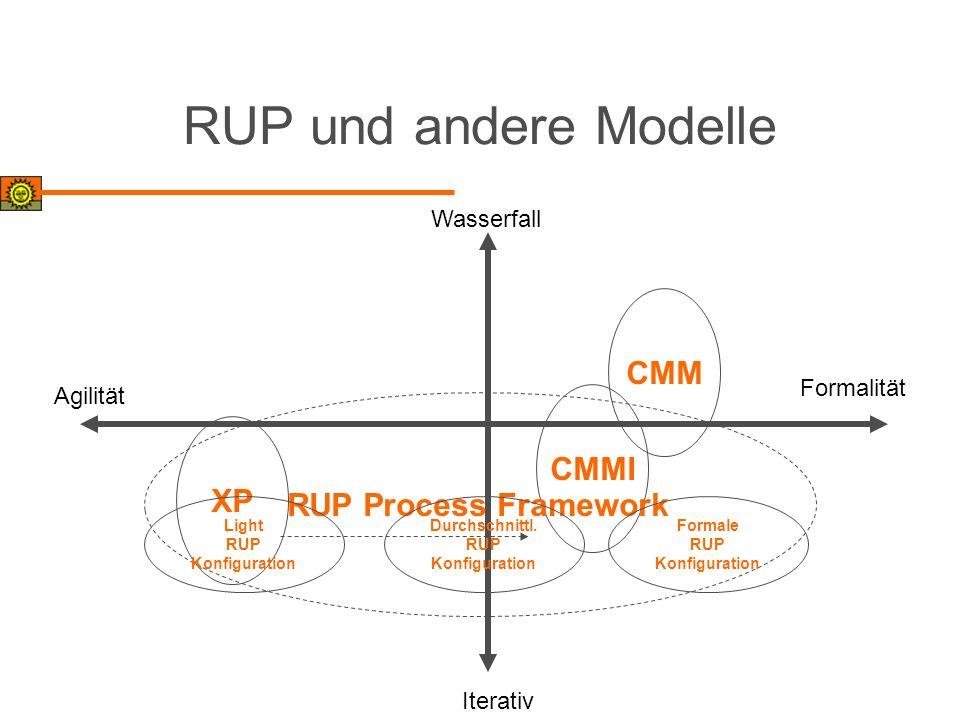 RUP und andere Modelle Wasserfall Iterativ Agilität Formalität XP CMM CMMI RUP Process Framework Light RUP Konfiguration Durchschnittl. RUP Konfigurat
