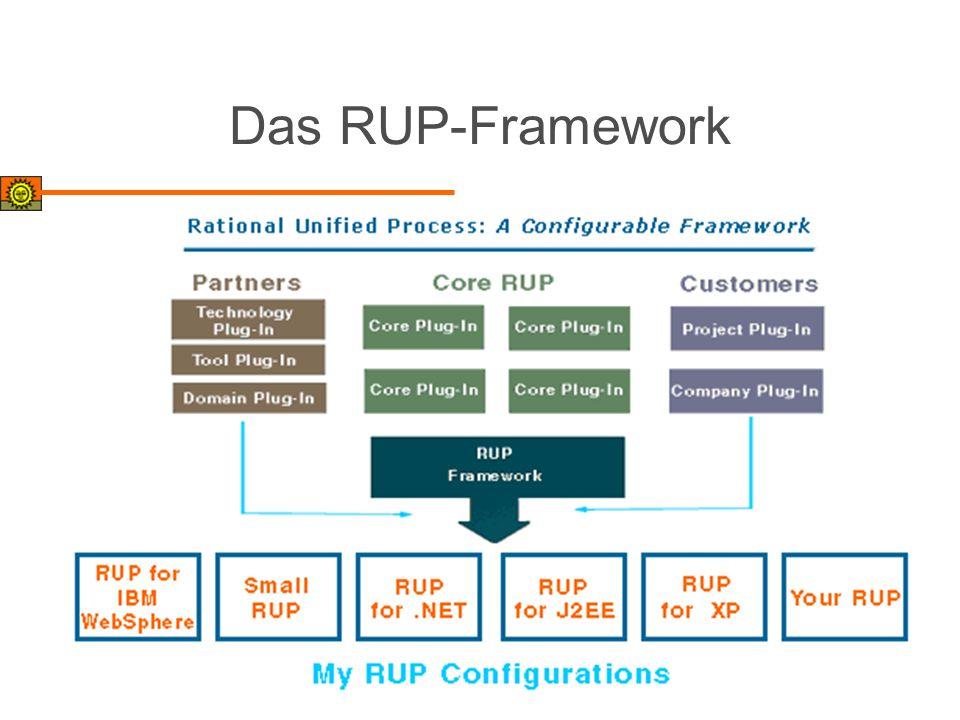 Das RUP-Framework