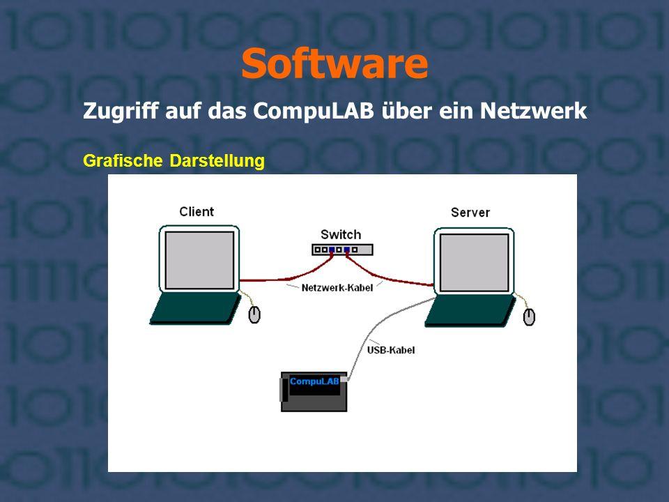 Software Zugriff auf das CompuLAB über ein Netzwerk Grafische Darstellung