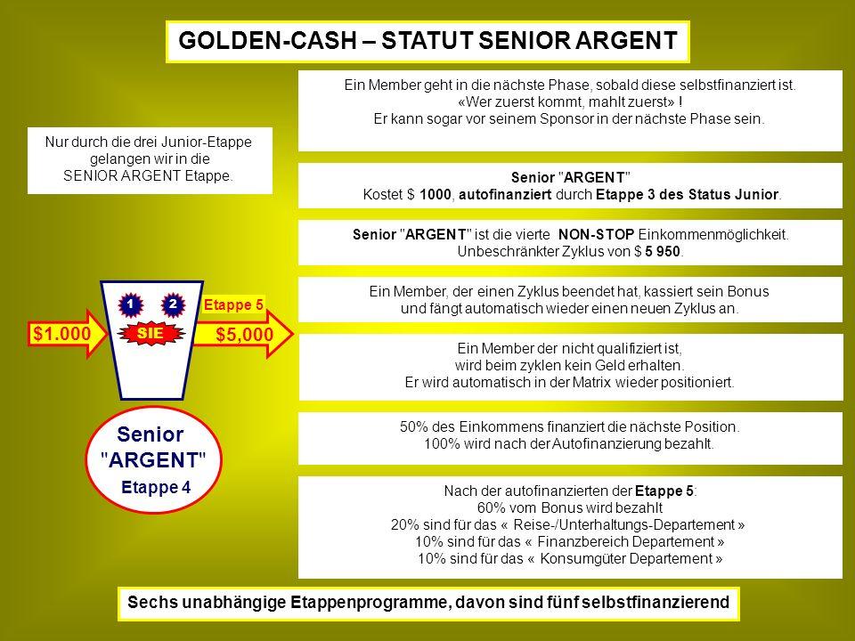 GOLDEN-CASH – STATUT SENIOR ARGENT Sechs unabhängige Etappenprogramme, davon sind fünf selbstfinanzierend $5,000 SIE 21 Nach der autofinanzierten der Etappe 5: 60% vom Bonus wird bezahlt 20% sind für das « Reise-/Unterhaltungs-Departement » 10% sind für das « Finanzbereich Departement » 10% sind für das « Konsumgüter Departement » Senior ARGENT Kostet $ 1000, autofinanziert durch Etappe 3 des Status Junior.