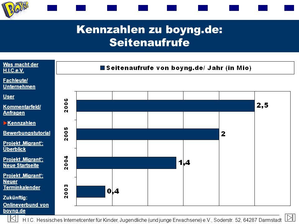 H.I.C. Hessisches Internetcenter für Kinder, Jugendliche (und junge Erwachsene) e.V., Soderstr. 52, 64287 Darmstadt Kennzahlen zu boyng.de: Seitenaufr