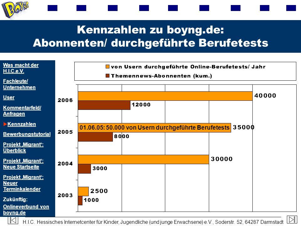 H.I.C. Hessisches Internetcenter für Kinder, Jugendliche (und junge Erwachsene) e.V., Soderstr. 52, 64287 Darmstadt Kennzahlen zu boyng.de: Abonnenten