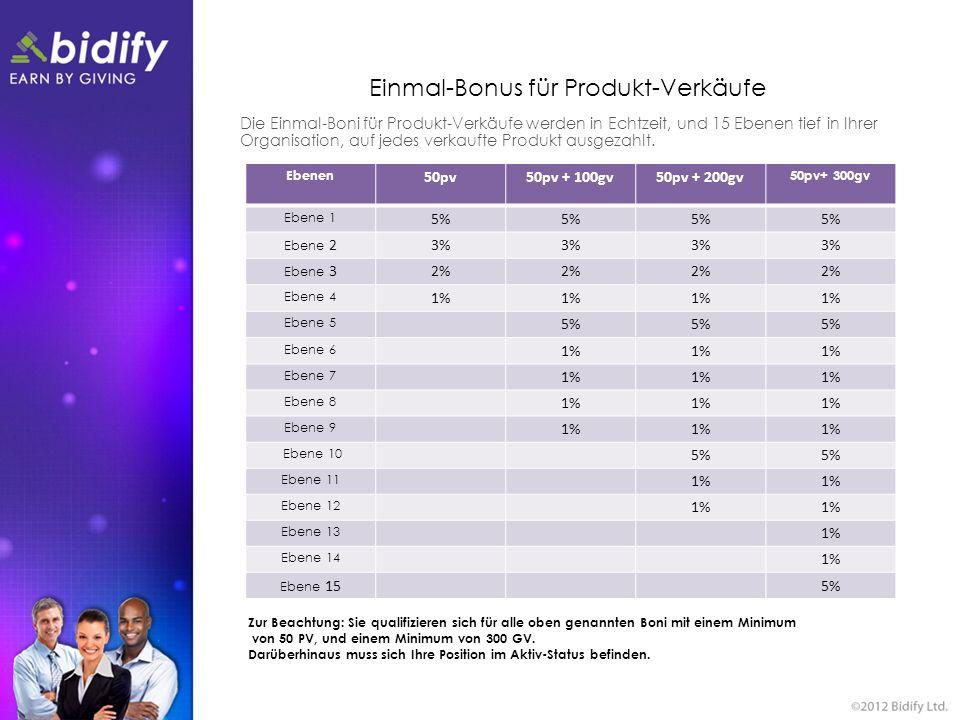 Einmal-Bonus für Produkt-Verkäufe Die Einmal-Boni für Produkt-Verkäufe werden in Echtzeit, und 15 Ebenen tief in Ihrer Organisation, auf jedes verkauf