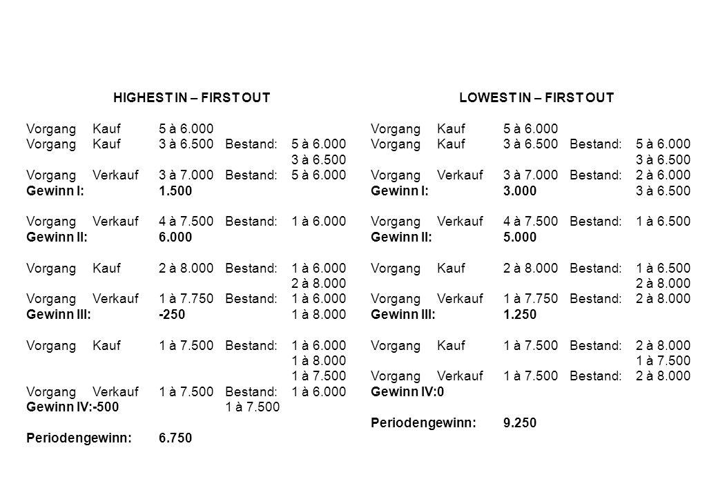 HIGHEST IN – FIRST OUT VorgangKauf 5 à 6.000 VorgangKauf 3 à 6.500Bestand:5 à 6.000 3 à 6.500 VorgangVerkauf3 à 7.000Bestand:5 à 6.000 Gewinn I:1.500 VorgangVerkauf4 à 7.500Bestand:1 à 6.000 Gewinn II:6.000 VorgangKauf2 à 8.000Bestand:1 à 6.000 2 à 8.000 VorgangVerkauf1 à 7.750Bestand:1 à 6.000 Gewinn III:-2501 à 8.000 VorgangKauf1 à 7.500Bestand:1 à 6.000 1 à 8.000 1 à 7.500 VorgangVerkauf1 à 7.500Bestand:1 à 6.000 Gewinn IV:-5001 à 7.500 Periodengewinn:6.750 LOWEST IN – FIRST OUT VorgangKauf 5 à 6.000 VorgangKauf 3 à 6.500Bestand:5 à 6.000 3 à 6.500 VorgangVerkauf3 à 7.000Bestand:2 à 6.000 Gewinn I:3.0003 à 6.500 VorgangVerkauf4 à 7.500Bestand:1 à 6.500 Gewinn II:5.000 VorgangKauf2 à 8.000Bestand:1 à 6.500 2 à 8.000 VorgangVerkauf1 à 7.750Bestand: 2 à 8.000 Gewinn III:1.250 VorgangKauf1 à 7.500Bestand:2 à 8.000 1 à 7.500 VorgangVerkauf1 à 7.500Bestand:2 à 8.000 Gewinn IV:0 Periodengewinn:9.250
