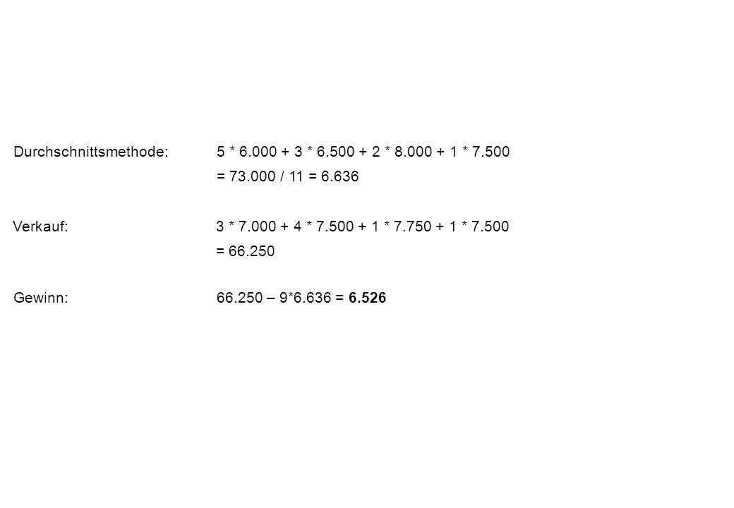 Durchschnittsmethode: 5 * 6.000 + 3 * 6.500 + 2 * 8.000 + 1 * 7.500 = 73.000 / 11 = 6.636 Verkauf: 3 * 7.000 + 4 * 7.500 + 1 * 7.750 + 1 * 7.500 = 66.250 Gewinn: 66.250 – 9*6.636 = 6.526
