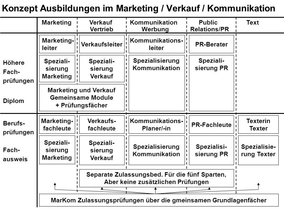 Konzept Ausbildungen im Marketing / Verkauf / Kommunikation Marketing Verkauf Kommunikation Public Text Vertrieb Werbung Relations/PR Höhere Fach- prü