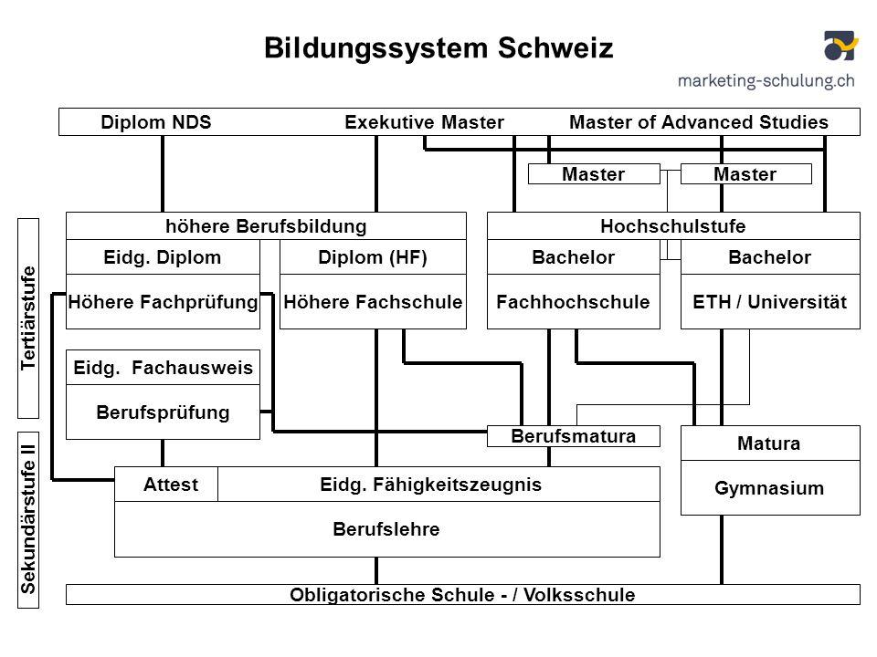 Bildungssystem Schweiz Diplom NDS Exekutive Master Master of Advanced Studies Master Bachelor ETH / Universität Bachelor Fachhochschule Diplom (HF) Hö