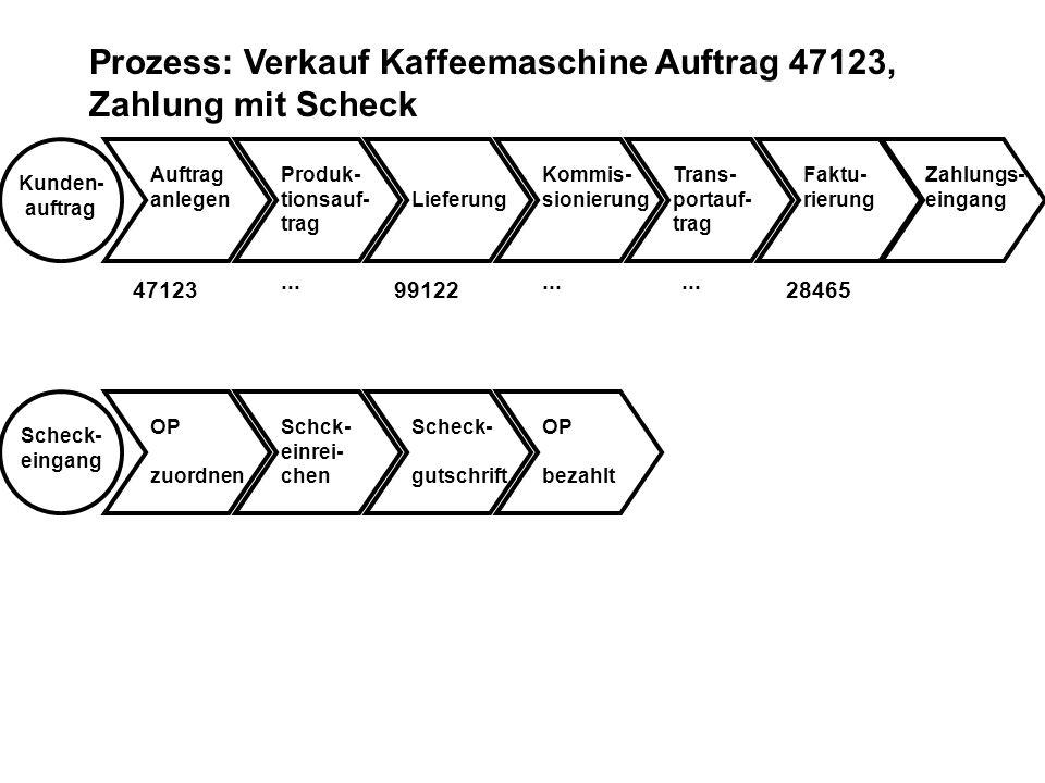Prozess: Verkauf Kaffeemaschine Auftrag 47123, Zahlung mit Scheck Kunden- auftrag Auftrag anlegenLieferung Kommis- sionierung Trans- portauf- trag Fak