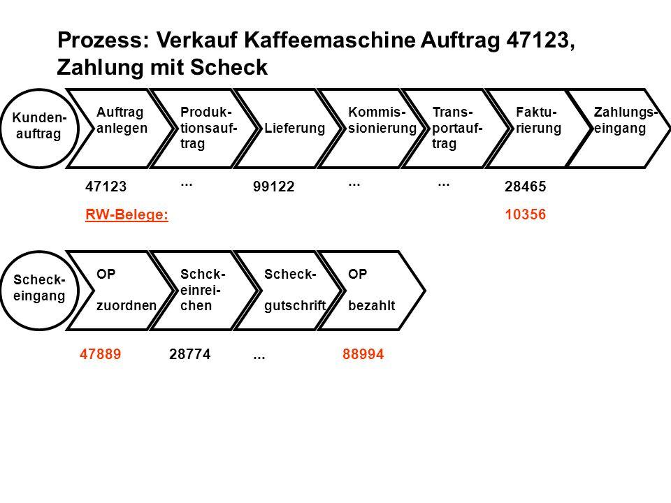 4788988994 10356 Prozess: Verkauf Kaffeemaschine Auftrag 47123, Zahlung mit Scheck Kunden- auftrag Auftrag anlegenLieferung Kommis- sionierung Trans-