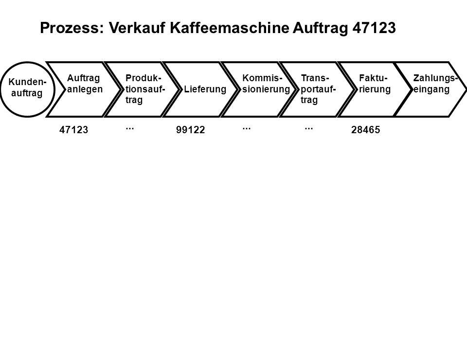 Prozess: Verkauf Kaffeemaschine Auftrag 47123 Kunden- auftrag Auftrag anlegenLieferung Kommis- sionierung Trans- portauf- trag Faktu- rierung Zahlungs