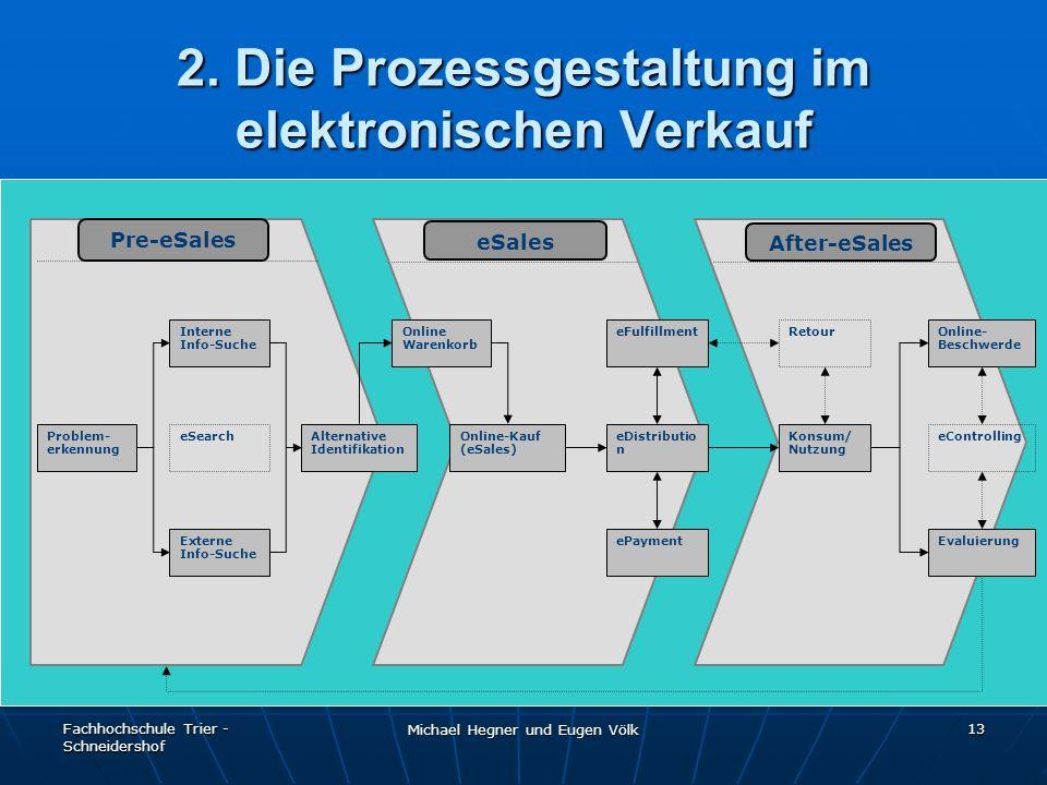 Fachhochschule Trier - Schneidershof Michael Hegner und Eugen Völk 13 2. Die Prozessgestaltung im elektronischen Verkauf Interne Info-Suche Externe In