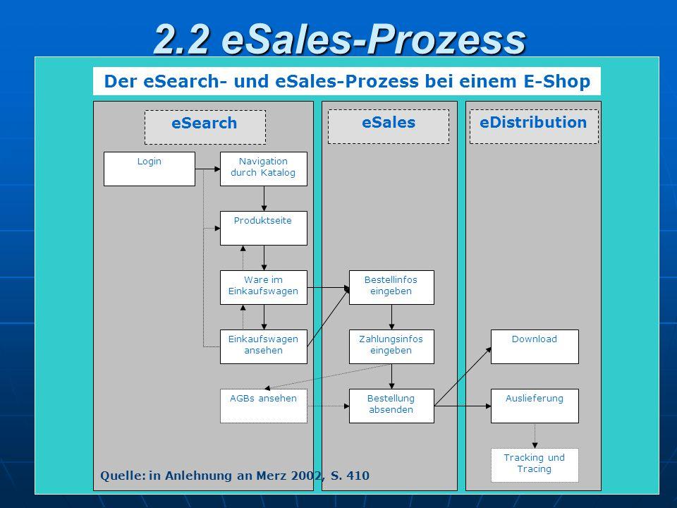 Fachhochschule Trier - Schneidershof Michael Hegner und Eugen Völk 16 2.2 eSales-Prozess LoginNavigation durch Katalog Produktseite Ware im Einkaufswa