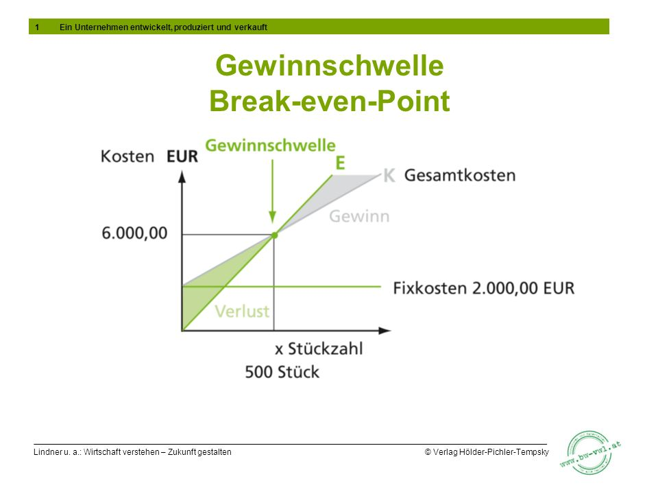 Lindner u. a.: Wirtschaft verstehen – Zukunft gestalten © Verlag Hölder-Pichler-Tempsky Gewinnschwelle Break-even-Point 1Ein Unternehmen entwickelt, p