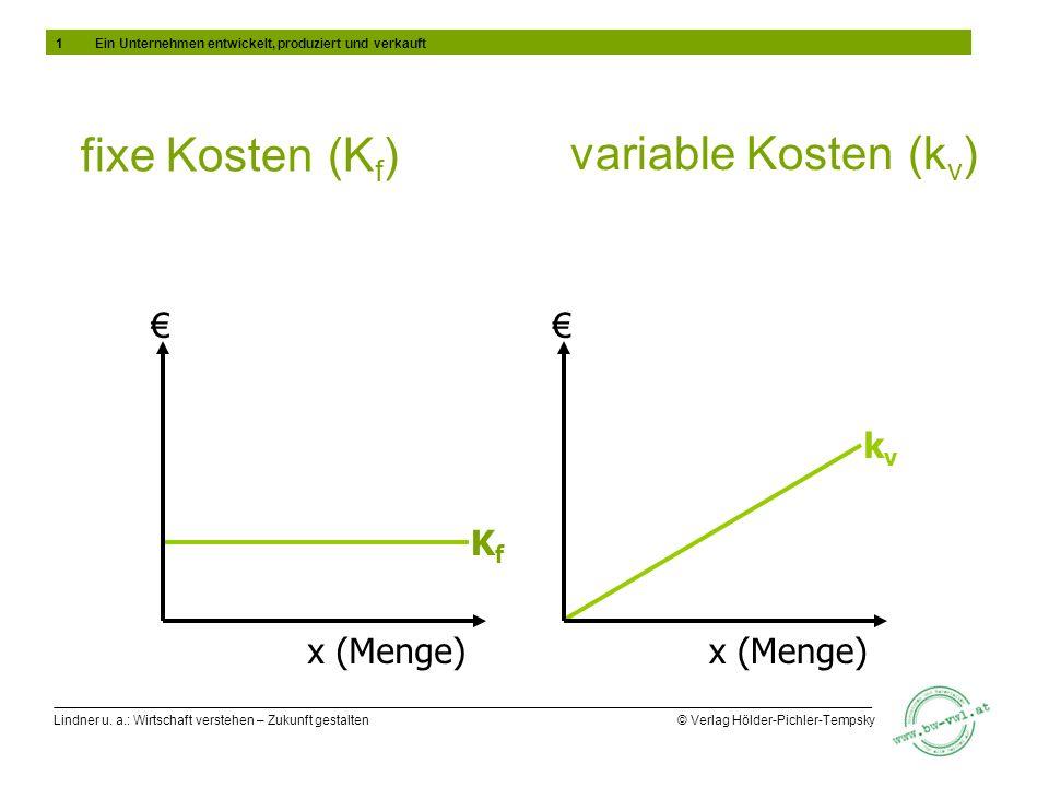 Lindner u. a.: Wirtschaft verstehen – Zukunft gestalten © Verlag Hölder-Pichler-Tempsky variable Kosten (k v ) x (Menge) KfKf x (Menge) kvkv fixe Kost