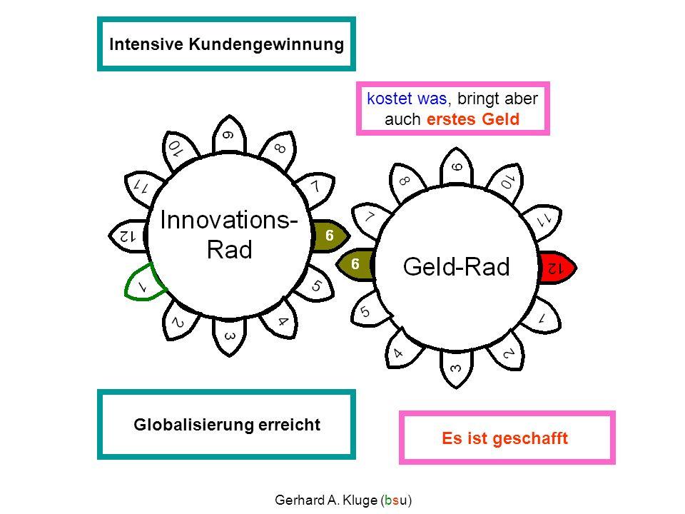 Gerhard A. Kluge (bsu) Idee im KopfIdee auf PapierPrototyp entwickelnTestverkauf, Werbung Testserie produzierenIntensive Kundengewinnung Produktanpass