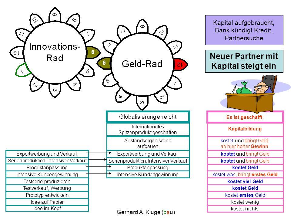 Gerhard A. Kluge (bsu) Produktanpassung kostet nichts kostet Geld Idee im Kopf Idee auf Papier Prototyp entwickeln Testverkauf, Werbung Testserie prod