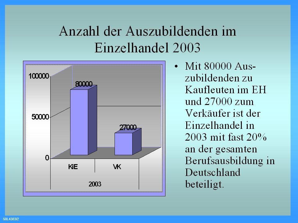 50L4383/13 Lerninhalte Warenkenntnisse Wahlqualifikation 3.