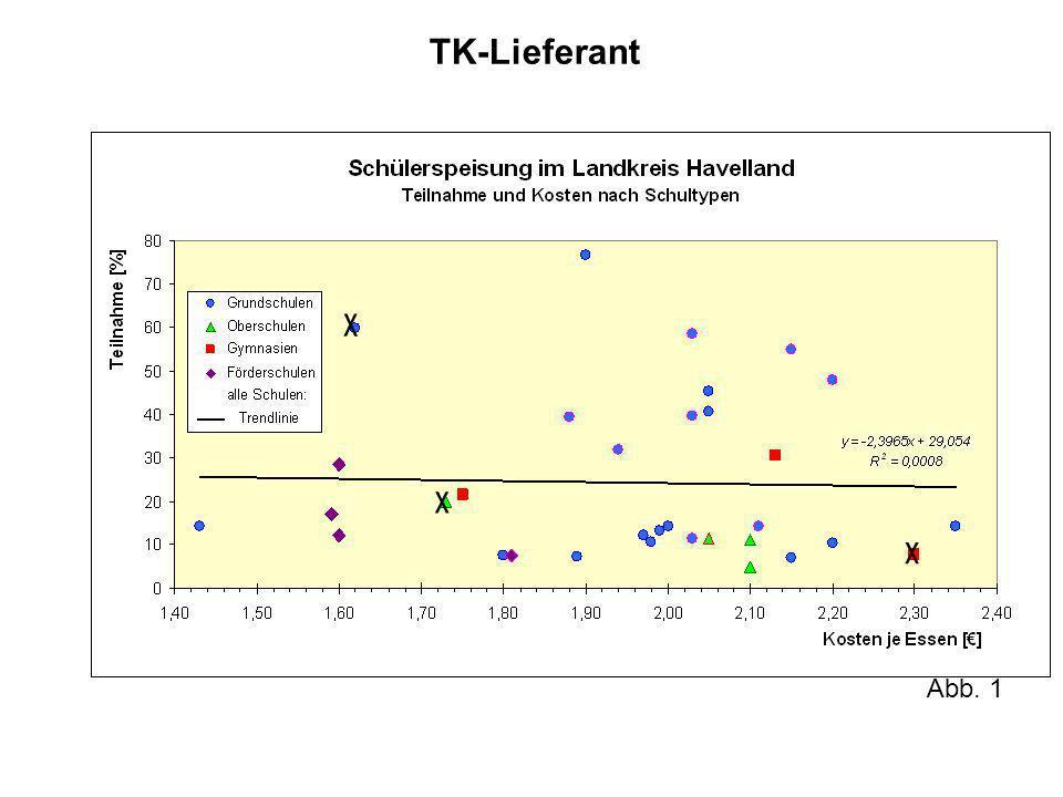 TK-Lieferant