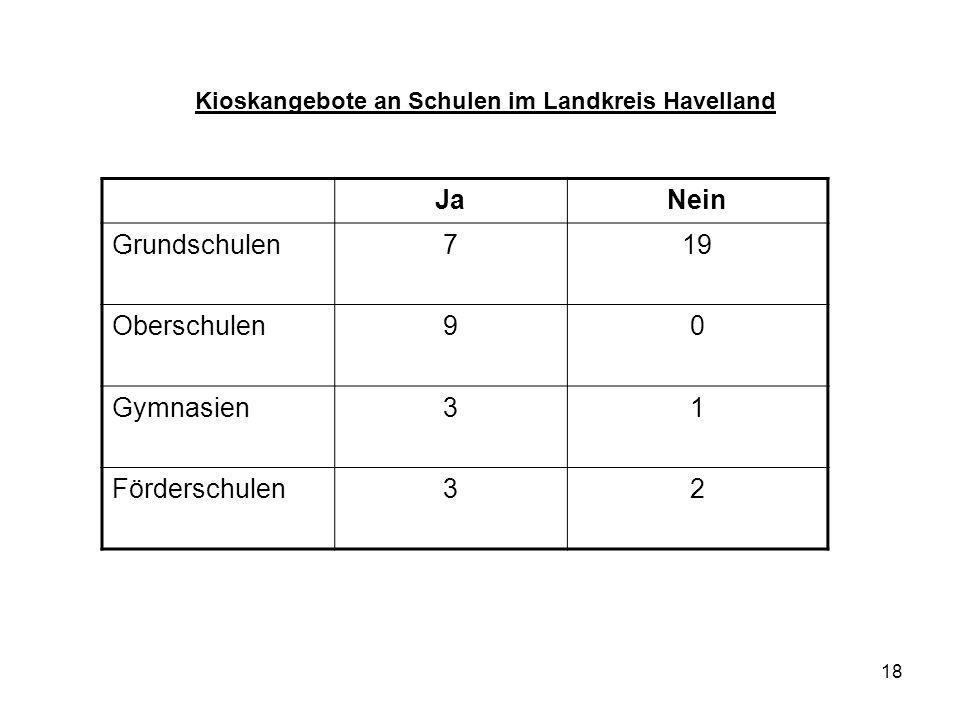 18 Kioskangebote an Schulen im Landkreis Havelland JaNein Grundschulen719 Oberschulen90 Gymnasien31 Förderschulen32