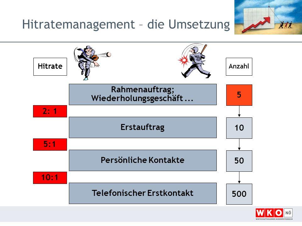 Hitratemanagement – die Umsetzung Hitrate 2: 1 5:1 10:1 Anzahl 5 10 50 500 Telefonischer Erstkontakt Rahmenauftrag; Wiederholungsgeschäft...