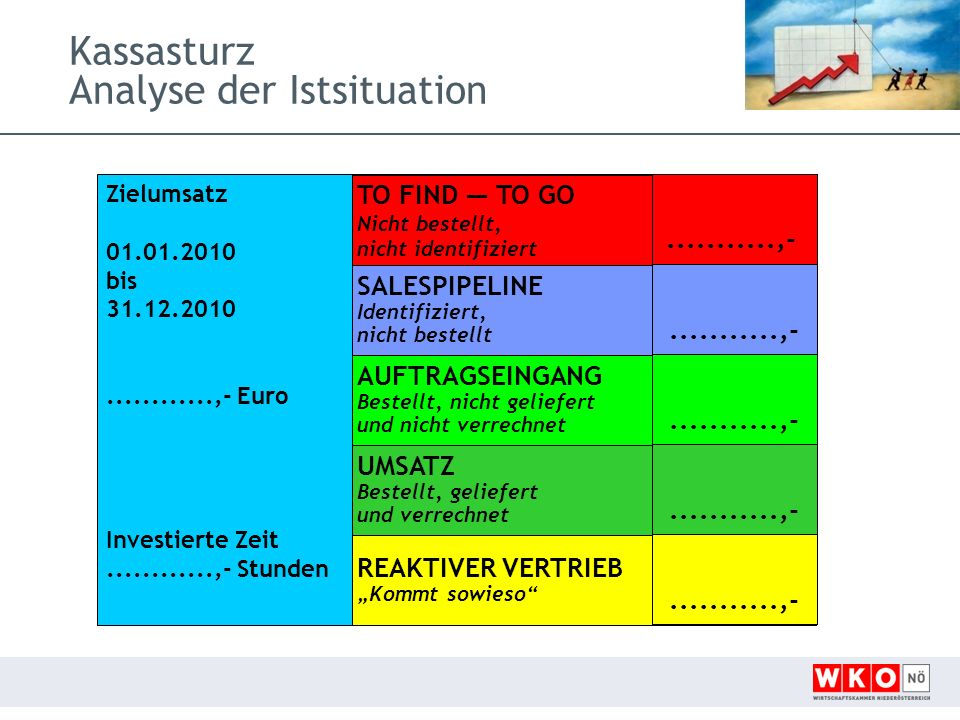 Kassasturz Analyse der Istsituation Zielumsatz 01.01.2010 bis 31.12.2010............,- Euro Investierte Zeit............,- Stunden TO FIND TO GO Nicht bestellt,nicht identifiziert AUFTRAGSEINGANGBestellt, nicht geliefert und nicht verrechnet UMSATZBestellt, geliefert und verrechnet SALESPIPELINEIdentifiziert,nicht bestellt REAKTIVER VERTRIEB Kommt sowieso...........,-