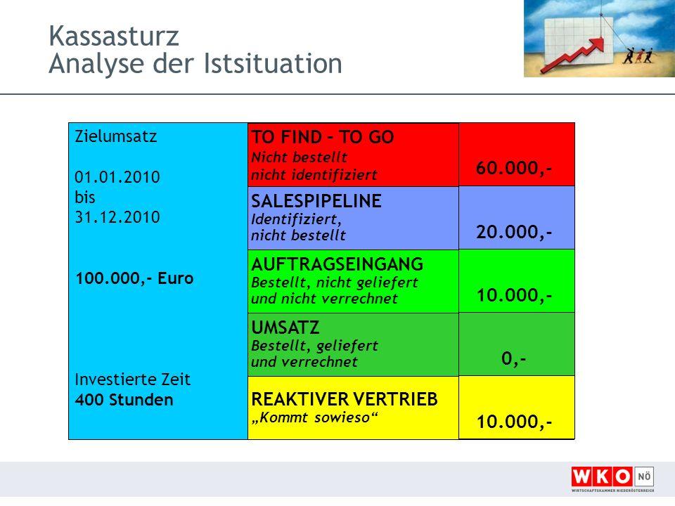 Kassasturz Analyse der Istsituation Zielumsatz 01.01.2010 bis 31.12.2010 100.000,- Euro Investierte Zeit 400 Stunden TO FIND – TO GONicht bestelltnicht identifiziert AUFTRAGSEINGANGBestellt, nicht geliefert und nicht verrechnet UMSATZBestellt, geliefert und verrechnet SALESPIPELINEIdentifiziert,nicht bestellt REAKTIVER VERTRIEB Kommt sowieso 60.000,- 10.000,- 0,- 20.000,- 10.000,-