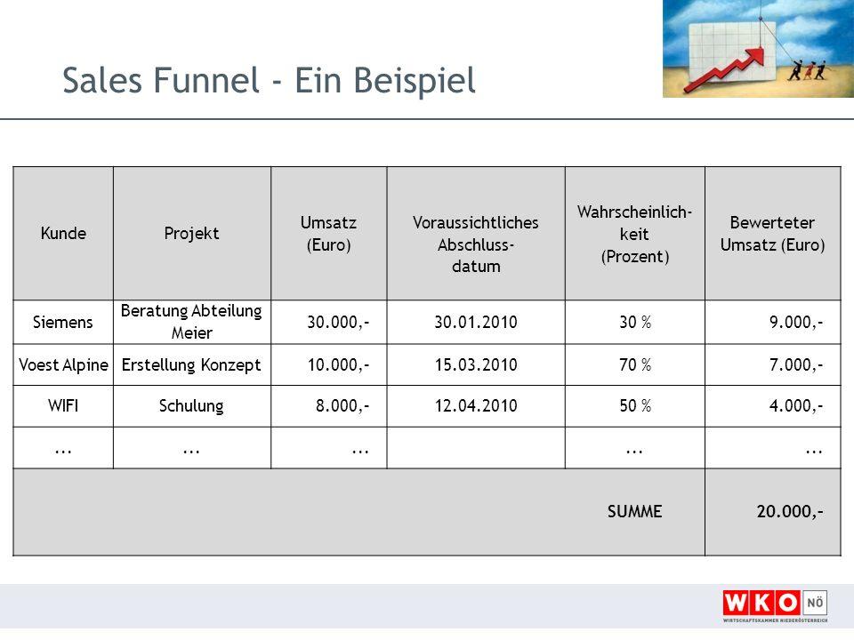 Sales Funnel - Ein Beispiel KundeProjekt Umsatz (Euro) Voraussichtliches Abschluss- datum Wahrscheinlich- keit (Prozent) Bewerteter Umsatz (Euro) Siemens Beratung Abteilung Meier 30.000,–30.01.201030 %9.000,– Voest AlpineErstellung Konzept10.000,–15.03.201070 %7.000,– WIFISchulung8.000,–12.04.201050 %4.000,–...