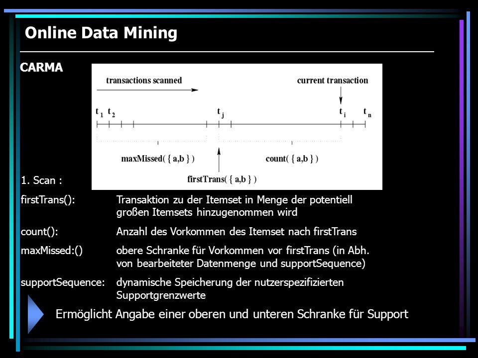 Online Data Mining CARMA 1. Scan : firstTrans(): Transaktion zu der Itemset in Menge der potentiell großen Itemsets hinzugenommen wird count():Anzahl