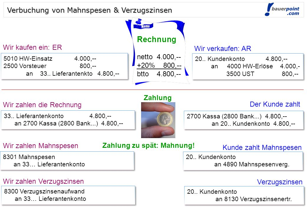 © bauerpoint.com Verbuchung von Mahnspesen & Verzugszinsen Rechnung netto 4.000,-- +20% 800,-- btto 4.800,-- 5010 HW-Einsatz4.000,-- 2500 Vorsteuer 800,-- an 33..