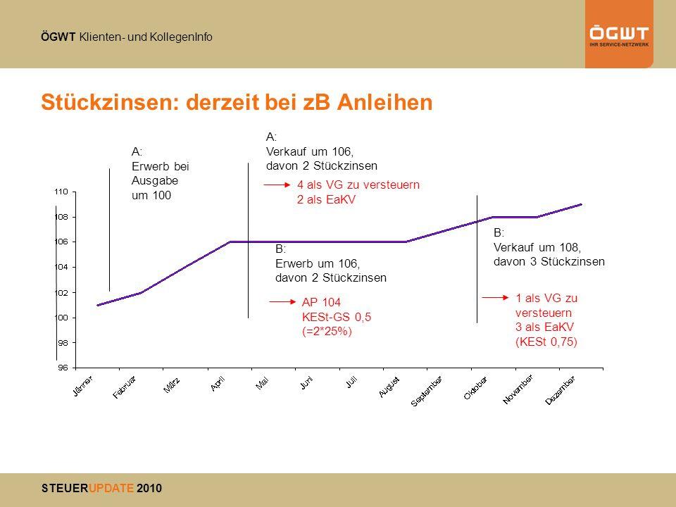 ÖGWT Klienten- und KollegenInfo STEUERUPDATE 2010 Stückzinsen: derzeit bei zB Anleihen A: Verkauf um 106, davon 2 Stückzinsen A: Erwerb bei Ausgabe um