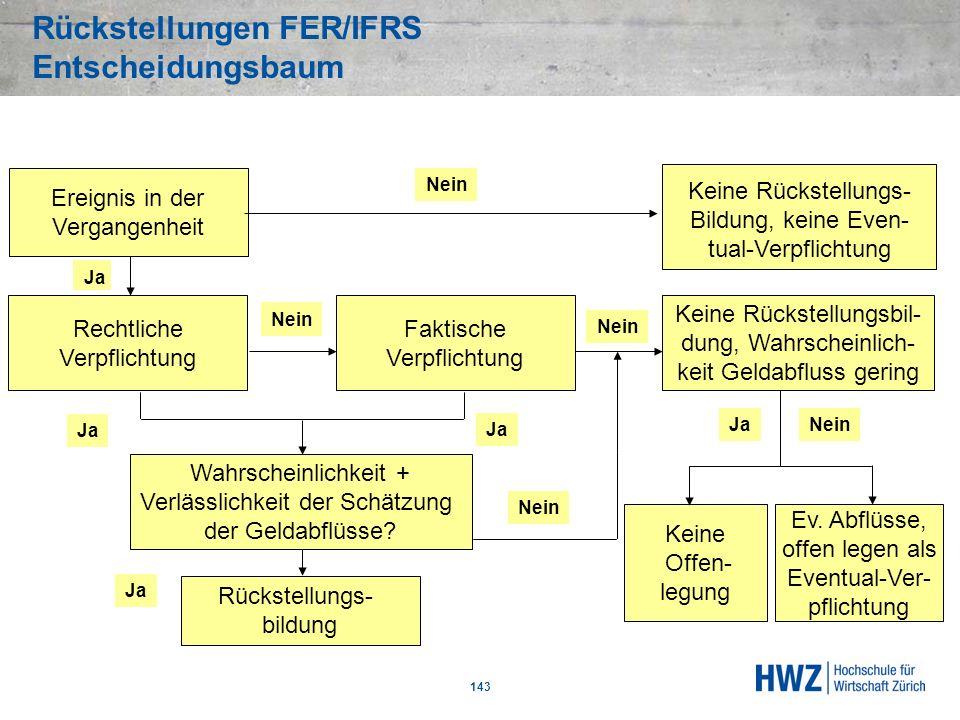 Rückstellungen FER/IFRS Entscheidungsbaum 143 Wahrscheinlichkeit + Verlässlichkeit der Schätzung der Geldabflüsse? Nein Rückstellungs- bildung Ja Kein