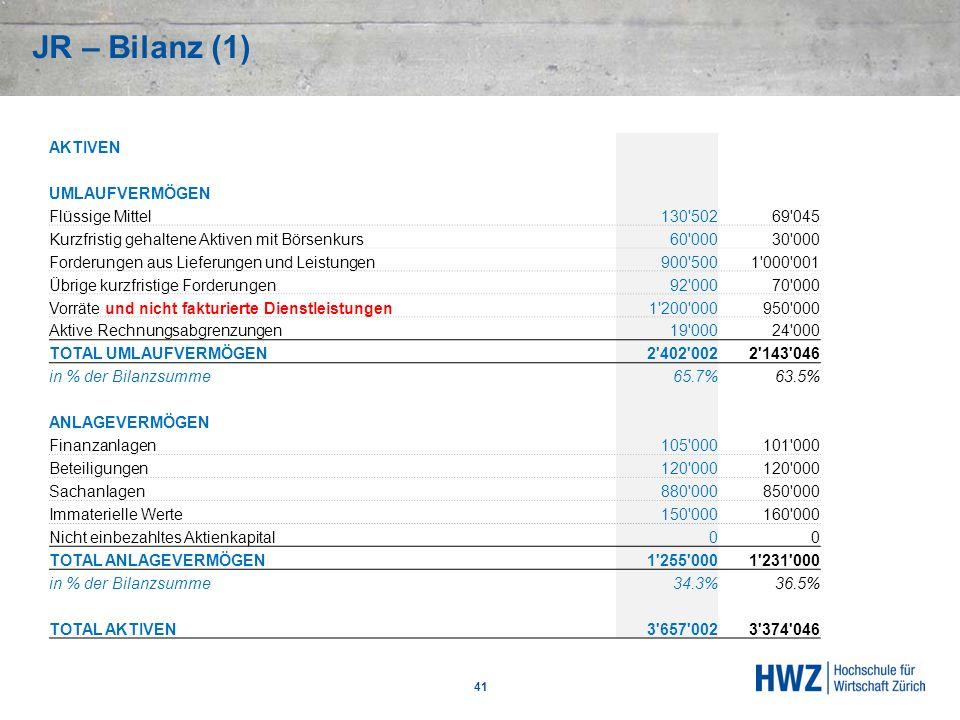 JR – Bilanz (1) 41 AKTIVEN UMLAUFVERMÖGEN Flüssige Mittel 130'50269'045 Kurzfristig gehaltene Aktiven mit Börsenkurs 60'00030'000 Forderungen aus Lief