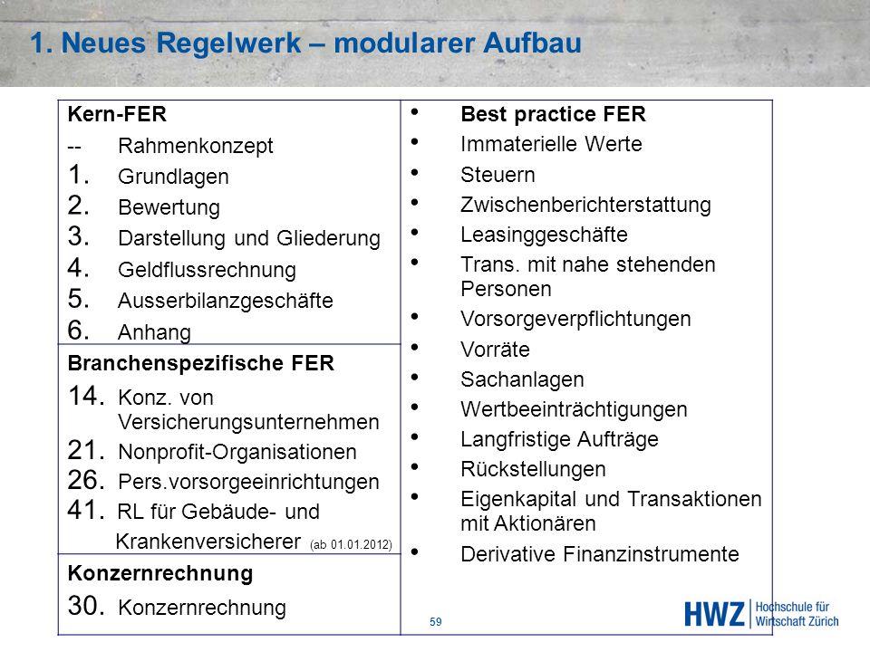 1. Neues Regelwerk – modularer Aufbau 59 Kern-FER --Rahmenkonzept 1. Grundlagen 2. Bewertung 3. Darstellung und Gliederung 4. Geldflussrechnung 5. Aus