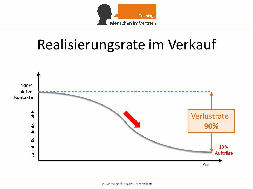 Realisierungsrate im Verkauf 100% aktive Kontakte Zeit Verlustrate: 90% 10% Aufträge Anzahl Kundenkontakte
