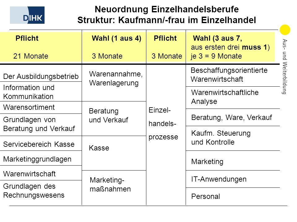 Neuordnung Einzelhandelsberufe Struktur: Kaufmann/-frau im Einzelhandel Pflicht Wahl (1 aus 4) Pflicht Wahl (3 aus 7, aus ersten drei muss 1) 21 Monat