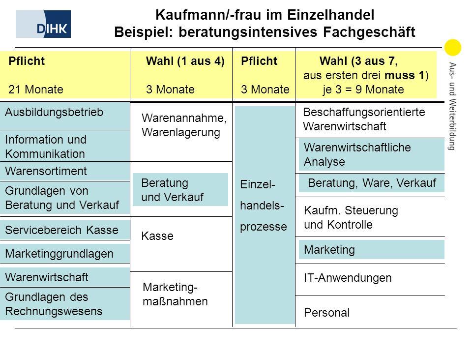 Kaufmann/-frau im Einzelhandel Beispiel: beratungsintensives Fachgeschäft Pflicht Wahl (1 aus 4) Pflicht Wahl (3 aus 7, aus ersten drei muss 1) 21 Mon