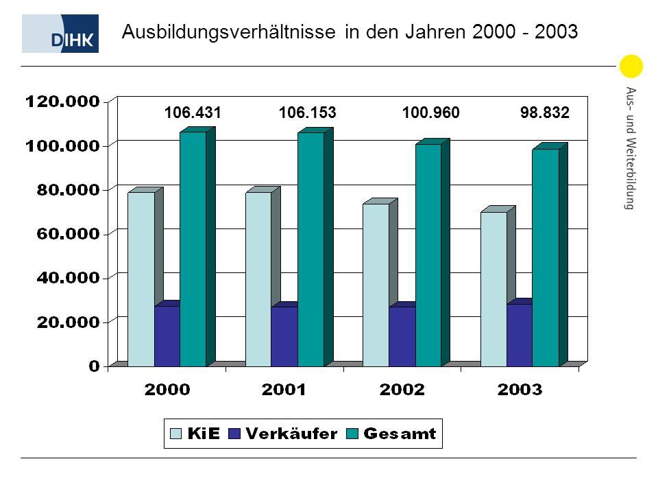 106.431 106.153 100.960 98.832 Ausbildungsverhältnisse in den Jahren 2000 - 2003