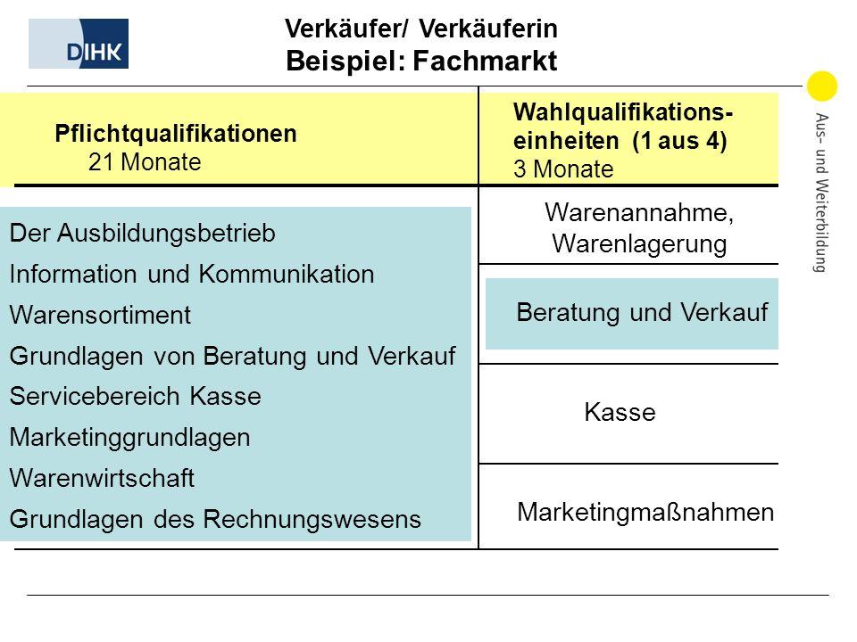 Verkäufer/ Verkäuferin Beispiel: Fachmarkt Wahlqualifikations- einheiten (1 aus 4) 3 Monate Der Ausbildungsbetrieb Information und Kommunikation Waren
