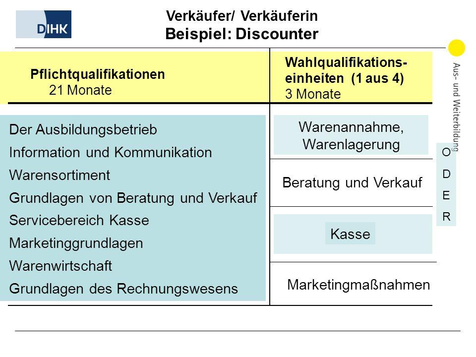 Verkäufer/ Verkäuferin Beispiel: Discounter Wahlqualifikations- einheiten (1 aus 4) 3 Monate Der Ausbildungsbetrieb Information und Kommunikation Ware