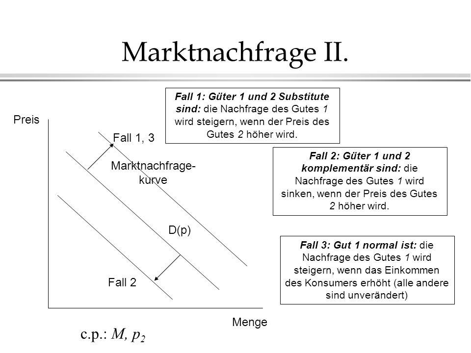 Marktnachfrage II. D(p) Menge Preis Marktnachfrage- kurve c.p.: M, p 2 Fall 1: Güter 1 und 2 Substitute sind: die Nachfrage des Gutes 1 wird steigern,