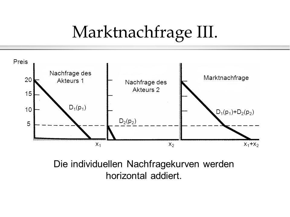 Marktnachfrage III. D 1 (p 1 ) D 2 (p 2 ) D 1 (p 1 )+D 2 (p 2 ) 20 15 10 5 x1x1 Preis x2x2 x 1 +x 2 Nachfrage des Akteurs 1 Nachfrage des Akteurs 2 Ma