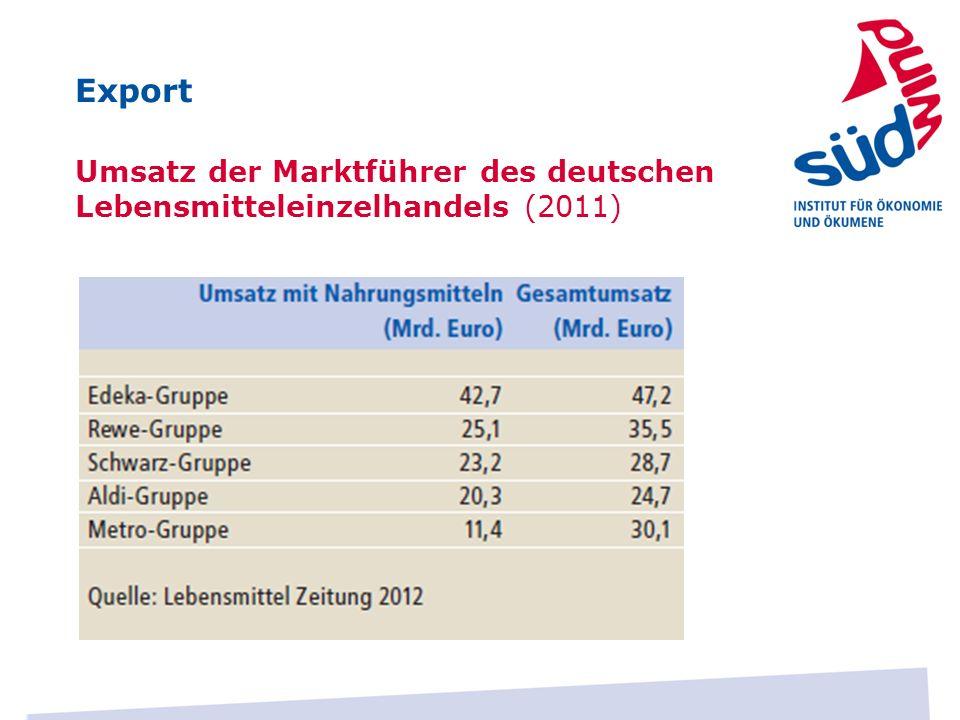 Export Umsatz der Marktführer des deutschen Lebensmitteleinzelhandels (2011)
