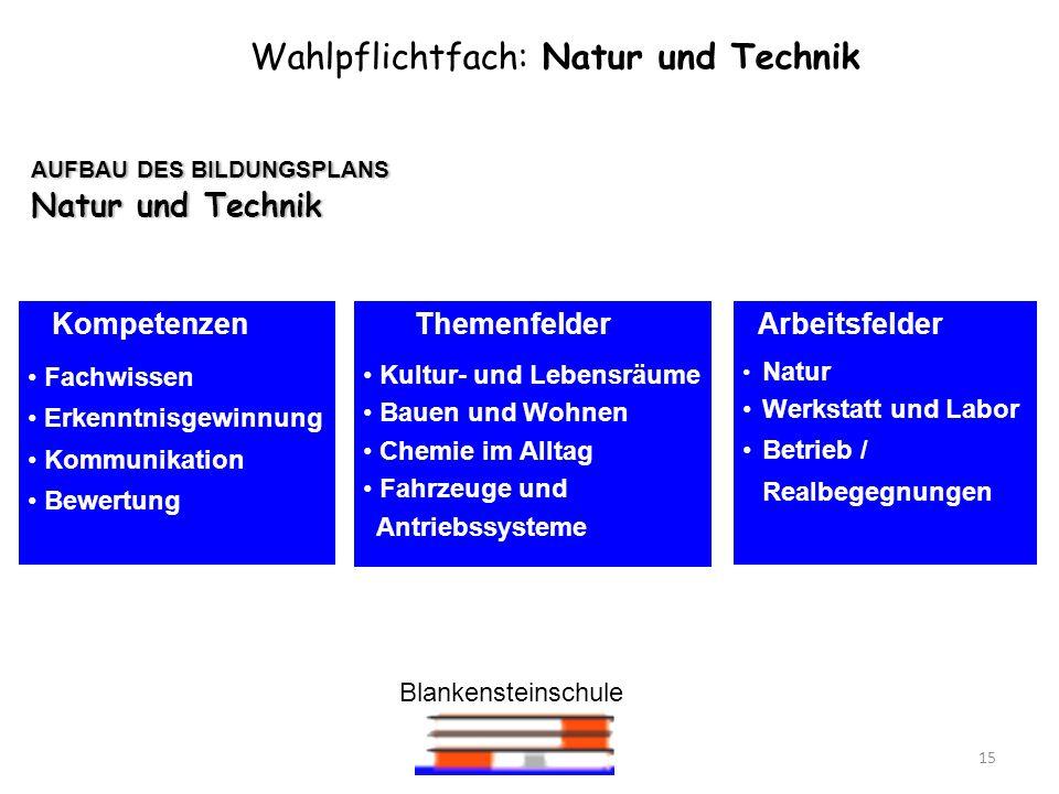 Blankensteinschule 15 AUFBAU DES BILDUNGSPLANS Natur und Technik Wahlpflichtfach: Natur und Technik Kompetenzen Fachwissen Erkenntnisgewinnung Kommuni